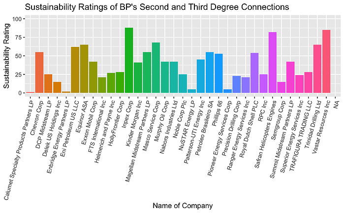 Sustainability Ratings of BP's Second and Third Degree Connections