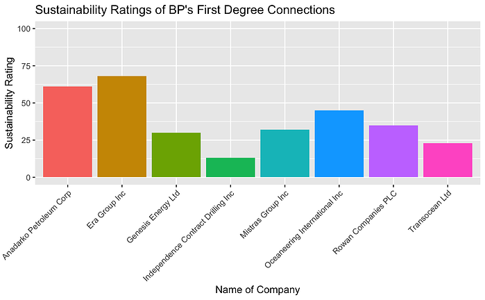 Sustainability Ratings of BP's First Degree Connections