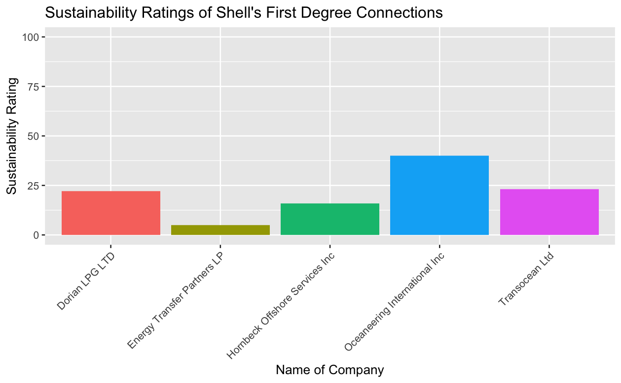 Sustainability Ratings of Shell's First Degree Connections