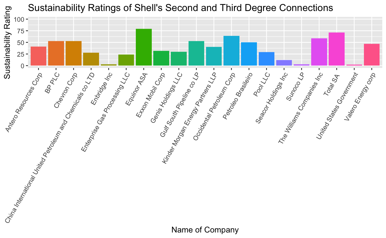 Sustainability Ratings of Shell's Second and Third Degree Connections