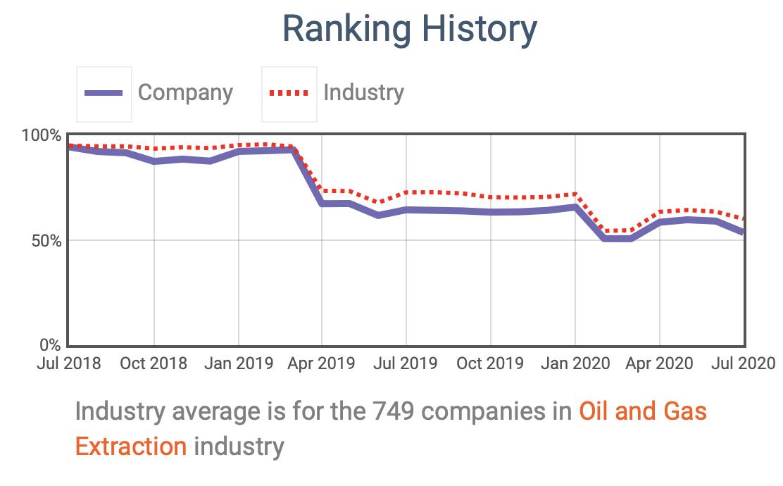 Shell's ESG ratings time-series evolution